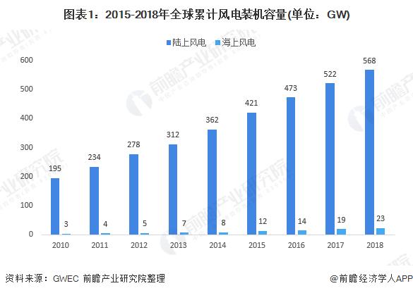 图表1:2015-2018年全球累计风电装机容量(单位:GW)