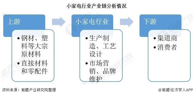 小家电行业产业链分析情况
