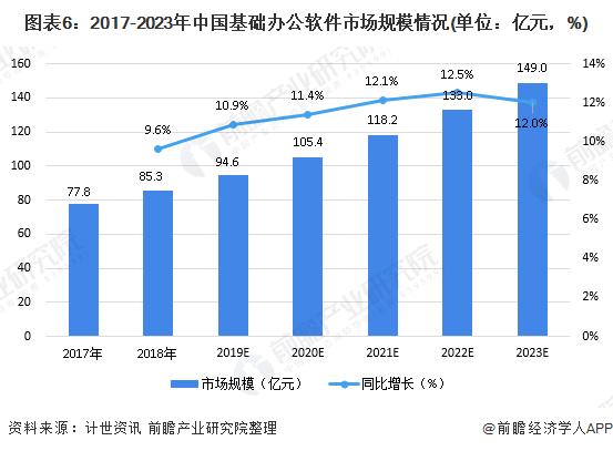 图表6:2017-2023年中国基础办公软件市场规模情况(单位:亿元,%)