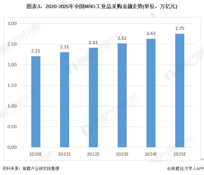 图表3:2020-2025年中国MRO工业品采购金额走势(单位:万亿元)