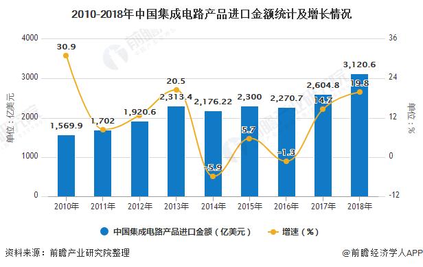 2010-2018年中国集成电路产品进口金额统计及增长情况