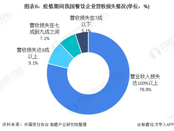 图表6:疫情期间我国餐饮企业营收损失情况(单位:%)