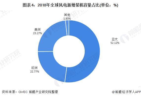 图表4:2018年全球风电新增装机容量占比(单位:%)