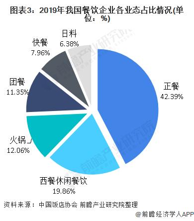 图表3:2019年我国餐饮企业各业态占比情况(单位:%)