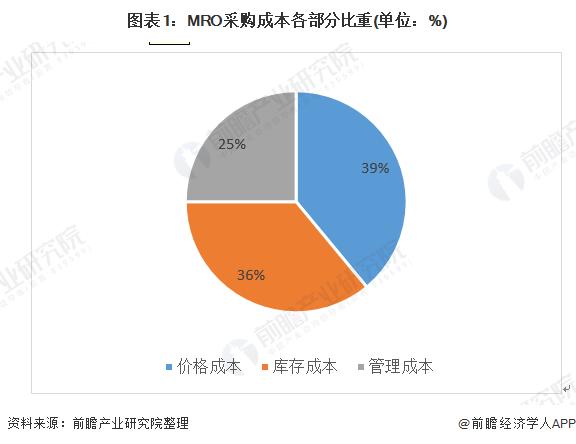 图表1:MRO采购成本各部分比重(单位:%)