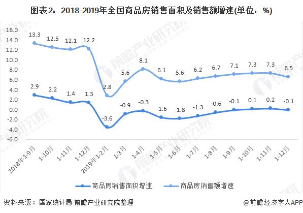 图表2:2018-2019年全国商品房销售面积及销售额增速(单位:%)