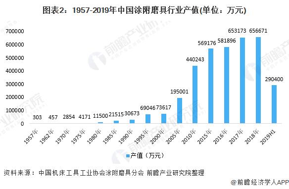图表2:1957-2019年中国涂附磨具行业产值(单位:万元)