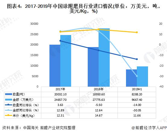 图表4:2017-2019年中国涂附磨具行业进口情况(单位:万美元,吨,美元/Kg,%)