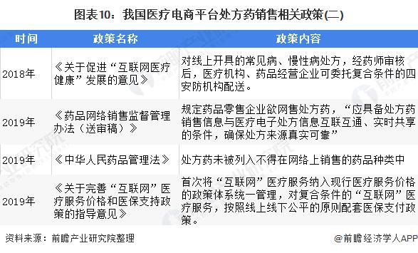 图表10:我国医疗电商平台处方药销售相关政策(二)