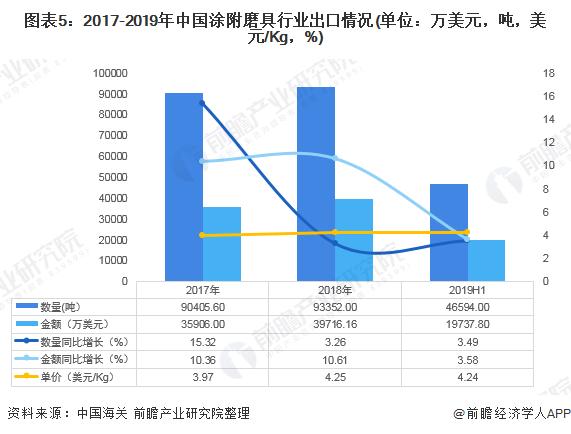 图表5:2017-2019年中国涂附磨具行业出口情况(单位:万美元,吨,美元/Kg,%)