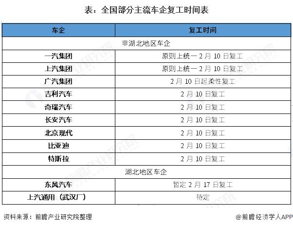 表:全国部分主流车企复工时间表