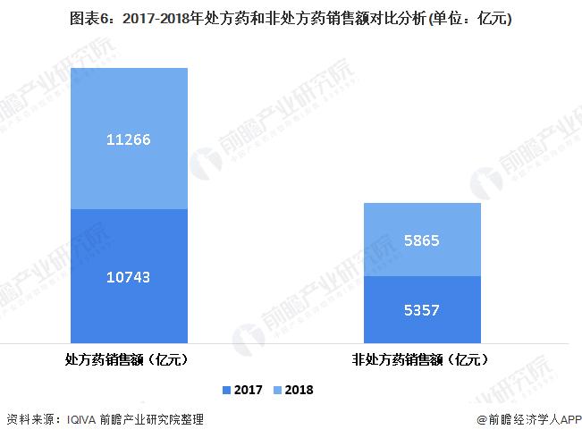 图表6:2017-2018年处方药和非处方药销售额对比分析(单位:亿元)