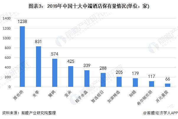 图表3: 2019年中国十大中端酒店保有量情况(单位:家)