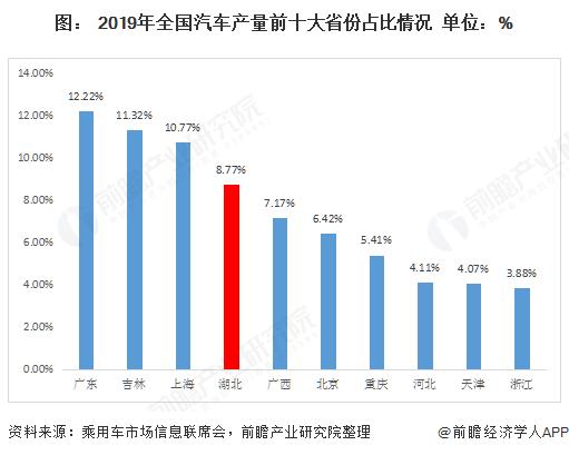 图: 2019年全国汽车产量前十大省份占比情况  单位:%