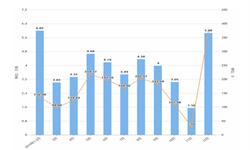 2019年12月浙江省农用氮磷钾<em>化肥</em>产量及增长情况分析