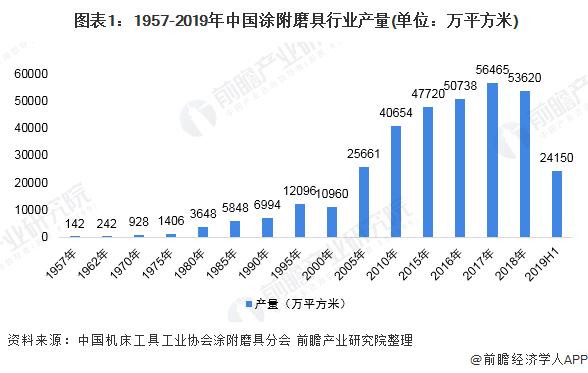 图表1:1957-2019年中国涂附磨具行业产量(单位:万平方米)
