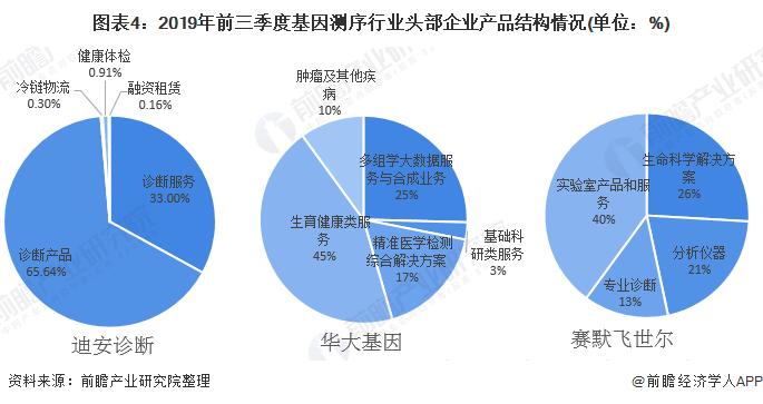 图表4:2019年前三季度基因测序行业头部企业产品结构情况(单位:%)