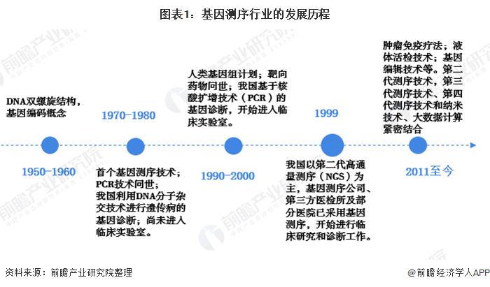 图表1:基因测序行业的发展历程