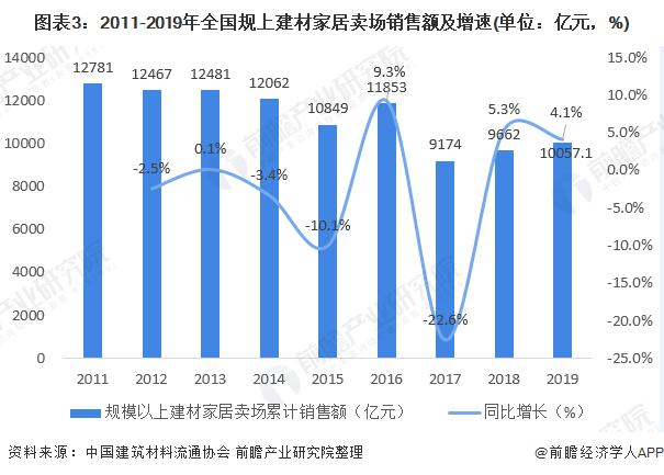 图表3:2011-2019年全国规上建材家居卖场销售额及增速(单位:亿元,%)