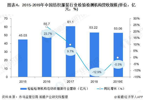 图表4:2015-2019年中国纺织服装行业检验检测机构营收规模(单位:亿元,%)