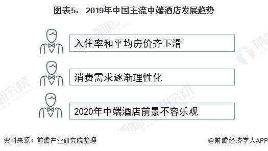 图表5: 2019年中国主流中端酒店发展趋势