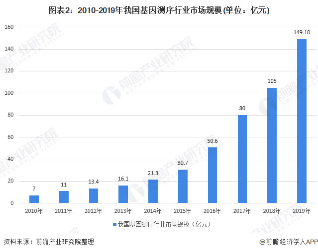 图表2:2010-2019年我国基因测序行业市场规模(单位:亿元)
