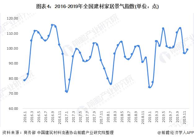 图表4:2016-2019年全国建材家居景气指数(单位:点)