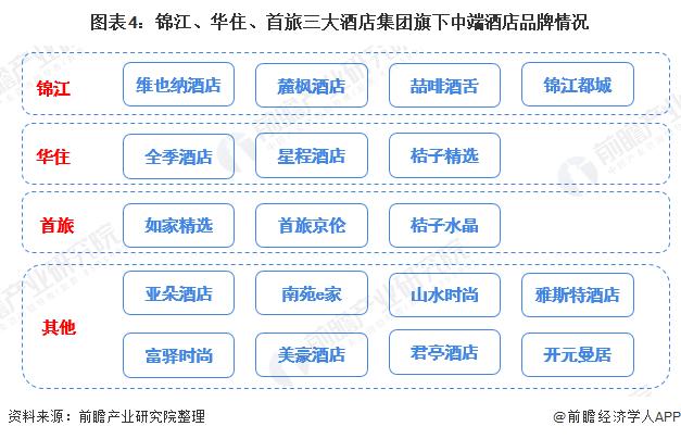 图表4:锦江、华住、首旅三大酒店集团旗下中端酒店品牌情况