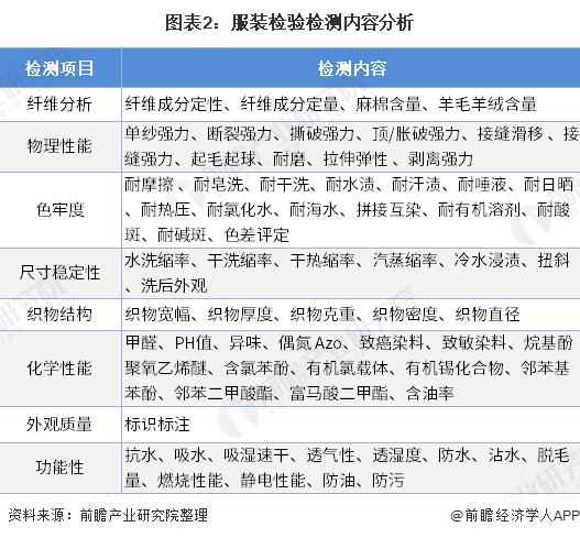 图表2:服装检验检测内容分析
