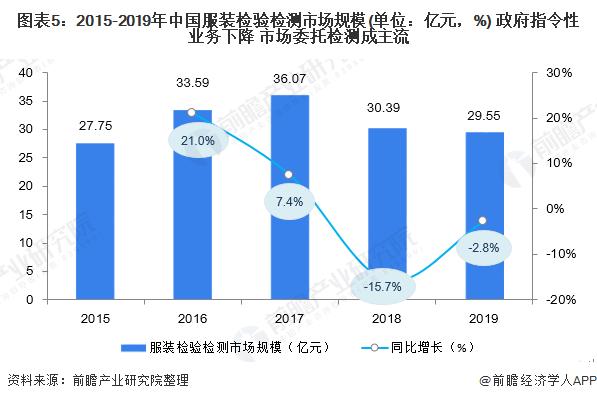 图表5:2015-2019年中国服装检验检测市场规模(单位:亿元,%) 政府指令性业务下降 市场委托检测成主流