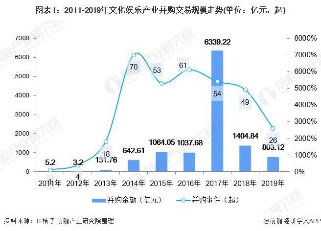 图表1:2011-2019年文化娱乐产业并购交易规模走势(单位:亿元,起)