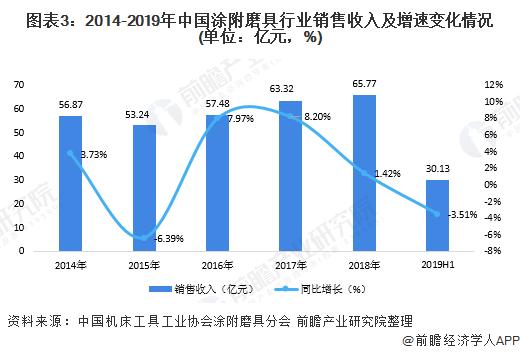 图表3:2014-2019年中国涂附磨具行业销售收入及增速变化情况(单位:亿元,%)