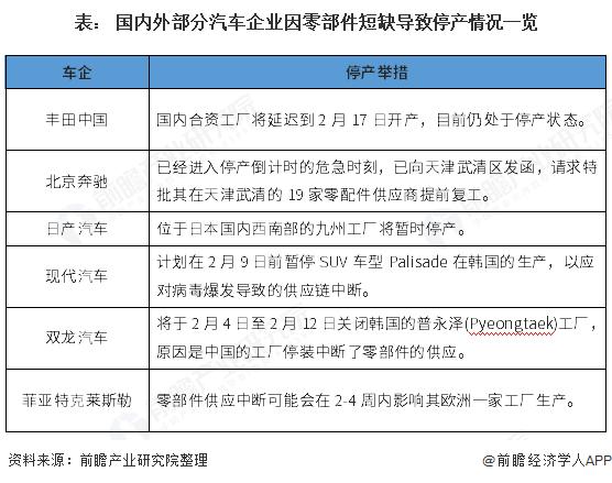 表: 国内外部分汽车企业因零部件短缺导致停产情况一览