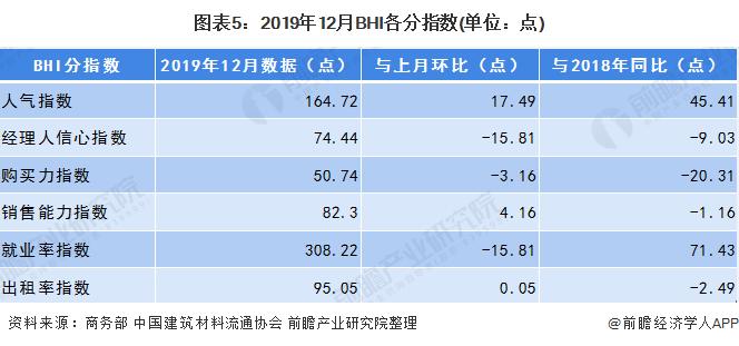 图表5:2019年12月BHI各分指数(单位:点)