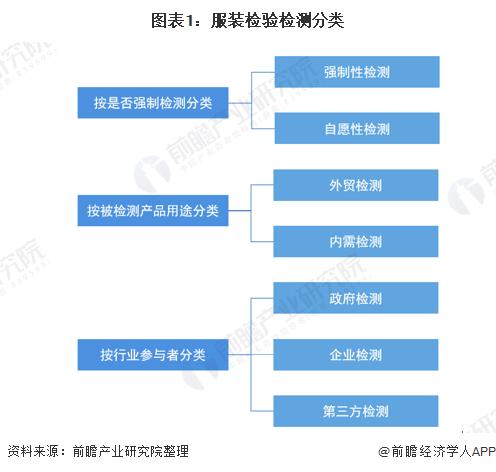 图表1:服装检验检测分类