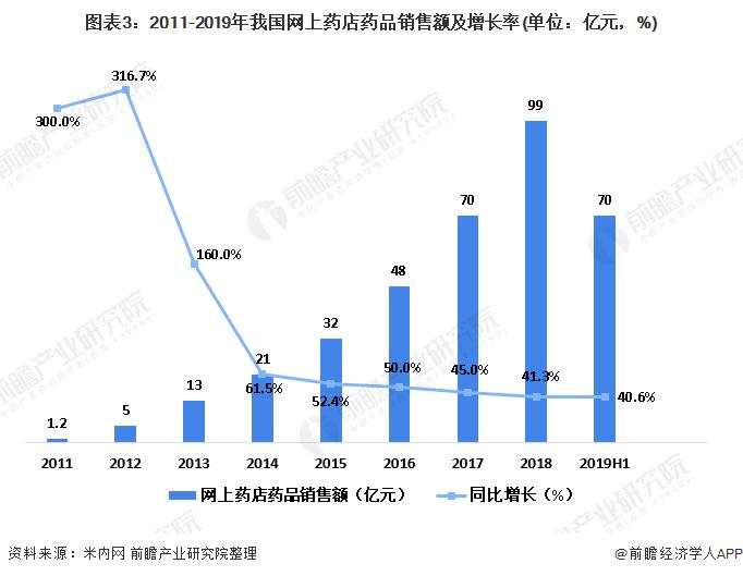 图表3:2011-2019年我国网上药店药品销售额及增长率(单位:亿元,%)