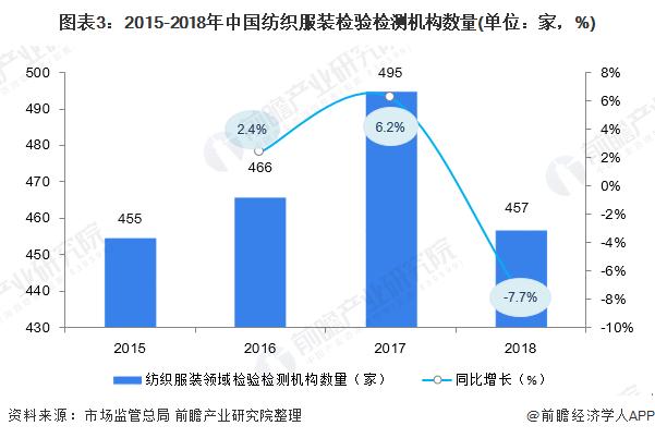 图表3:2015-2018年中国纺织服装检验检测机构数量(单位:家,%)