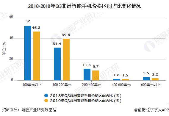 2018-2019年Q3非洲智能手机价格区间占比变化情况