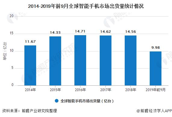2014-2019年前9月全球智能手机市场出货量统计情况