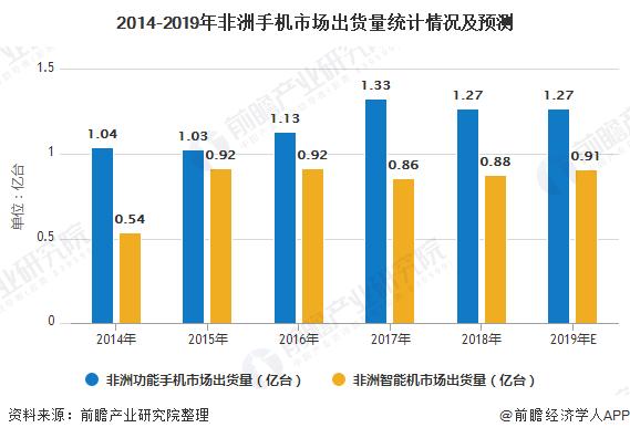 2014-2019年非洲手机市场出货量统计情况及预测