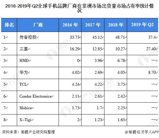 2016-2019年Q2全球手机品牌厂商在非洲市场出货量市场占有率统计情况