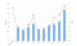 2019年12月全国<em>葡萄酒</em>产量及增长情况分析