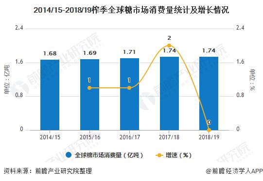 2014/15-2018/19榨季全球糖市场消费量统计及增长情况