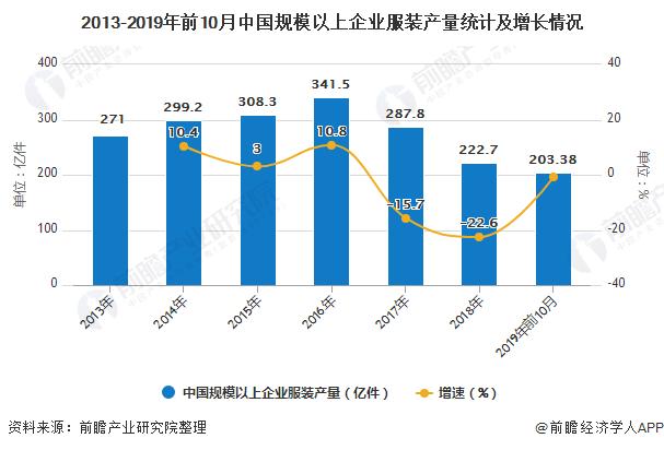 2013-2019年前10月中国规模以上企业服装产量统计及增长情况