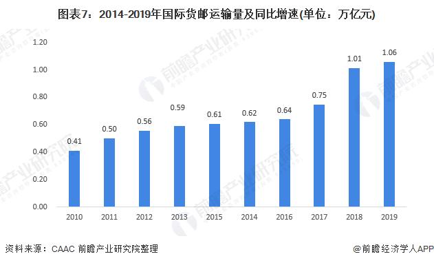 图表7:2014-2019年国际货邮运输量及同比增速(单位:万亿元)
