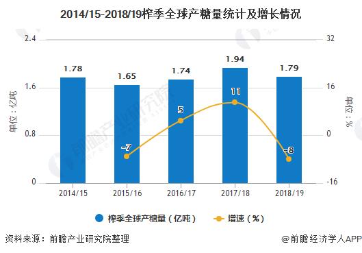 2014/15-2018/19榨季全球产糖量统计及增长情况
