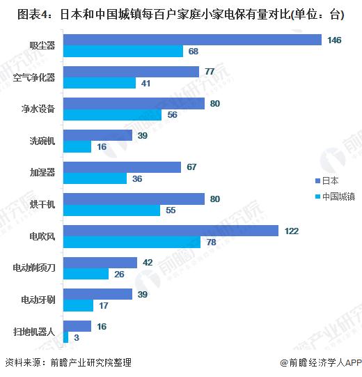 图表4:日本和中国城镇每百户家庭小家电保有量对比(单位:台)