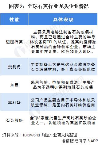 图表2:全球石英行业龙头企业情况