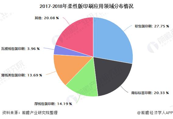 2017-2018年柔性版印刷应用领域分布情况