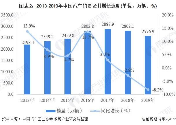 图表2:2013-2019年中国汽车销量及其增长速度(单位:万辆,%)